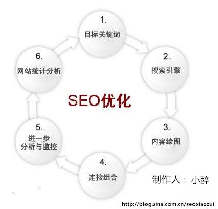 【互联网】新网站如何做SEO优化?